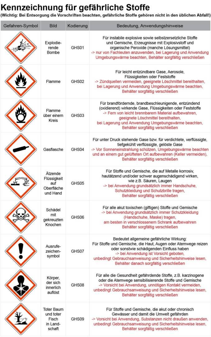 Achtung Gefahr Die Neuen Zeichen Im Uberblick